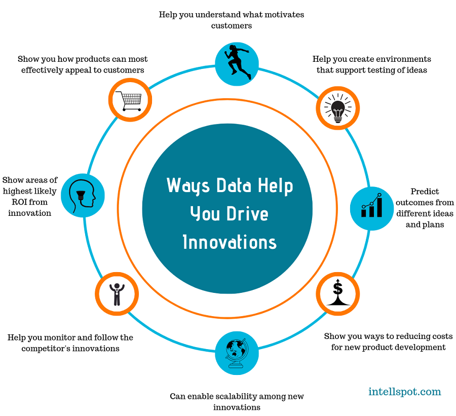 Ways Data Help You Drive Innovations - infographic