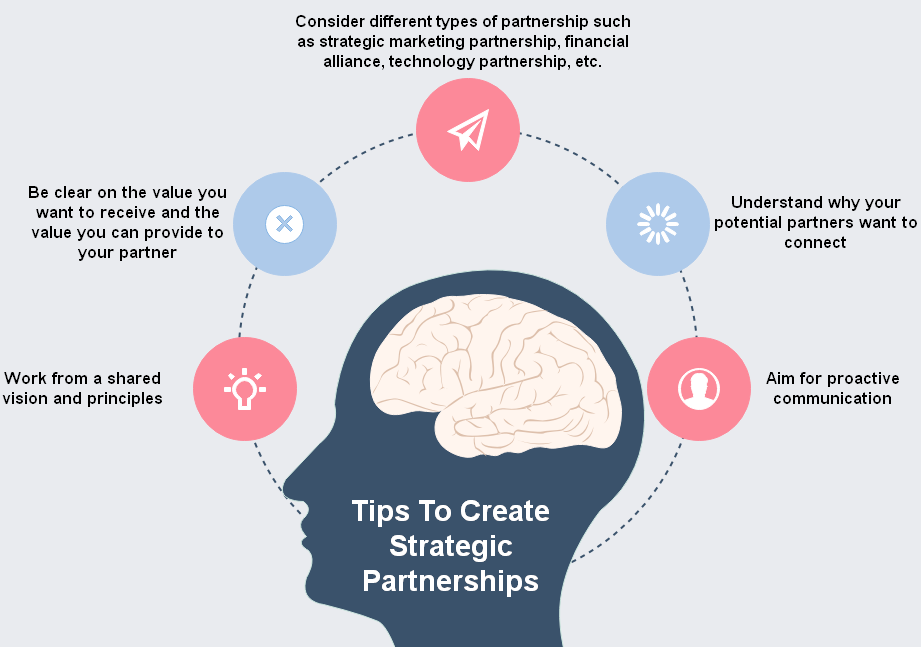 Tips To Create Strategic Partnerships - infographic
