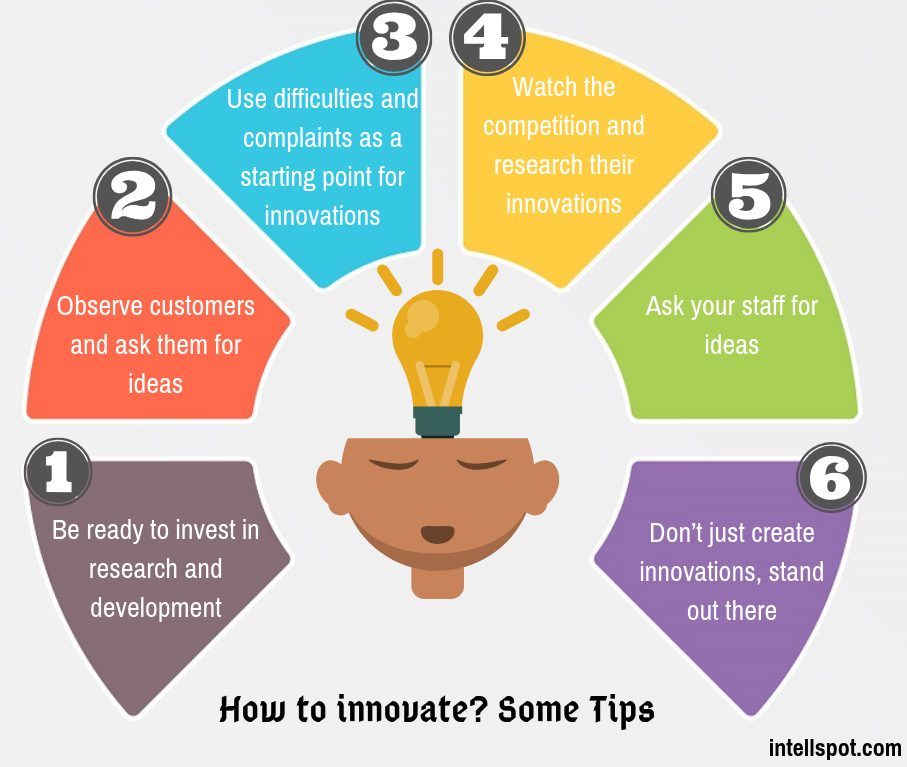 how to innovate in business - infographic