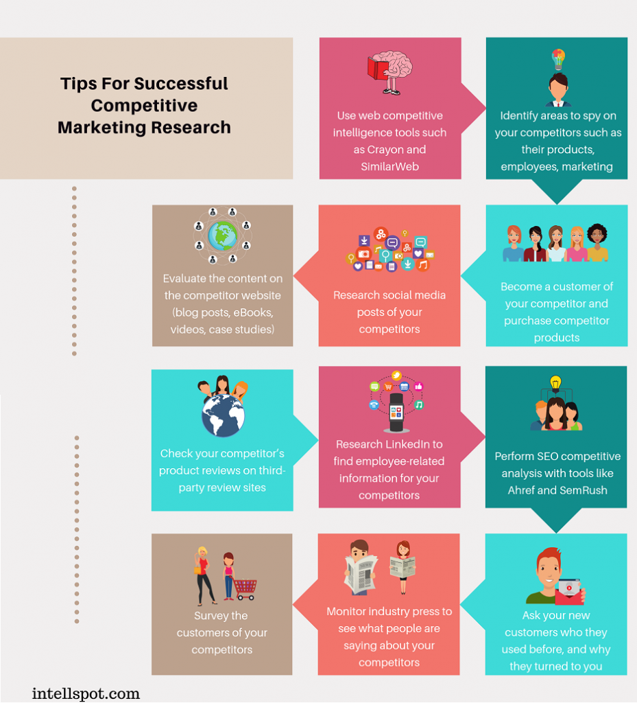 tips for sucessful competitive market research - an infographic