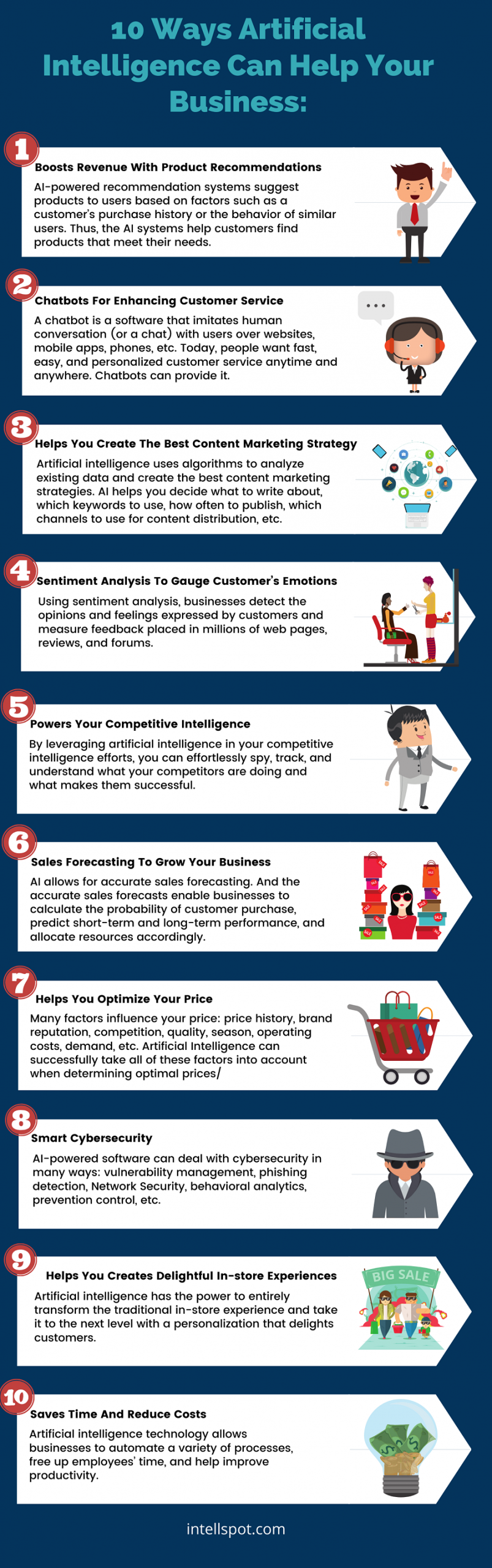 10 Ways Artificial Intelligence Helps Businesses - an infographic