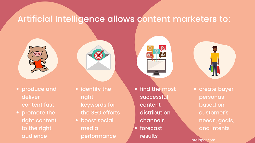 benefits of artificial intelligence for content marketing