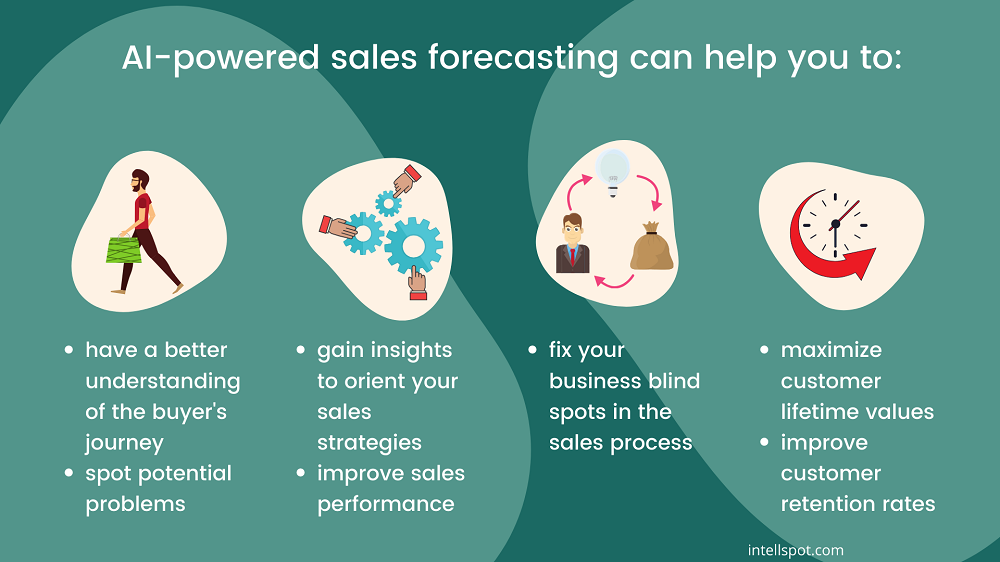 benefits of artificial intelligence for sales forecasting - a short infographic