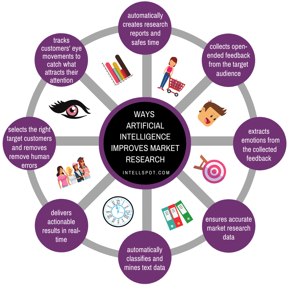 Ways Artificial Intelligence Improves Market Research - infographic