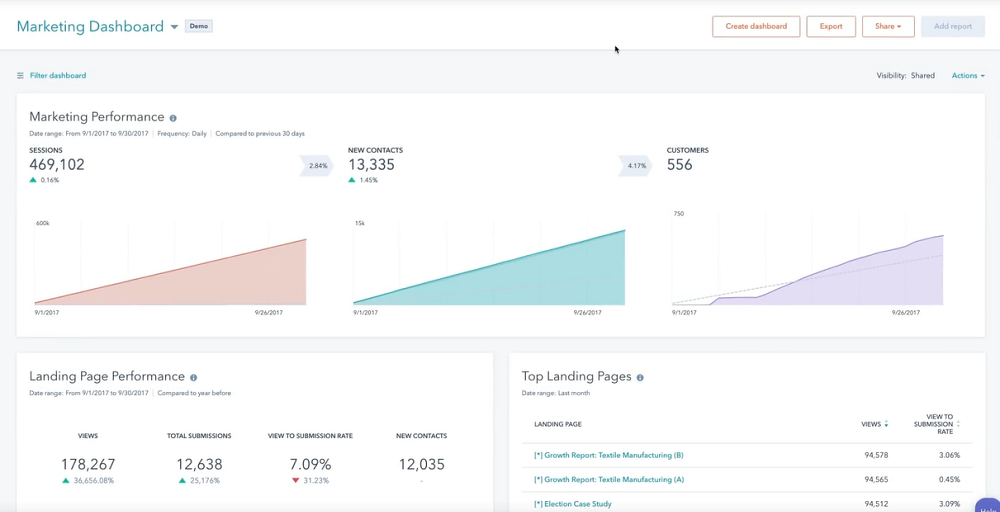 Hubspot Marketing Automation Print Screen