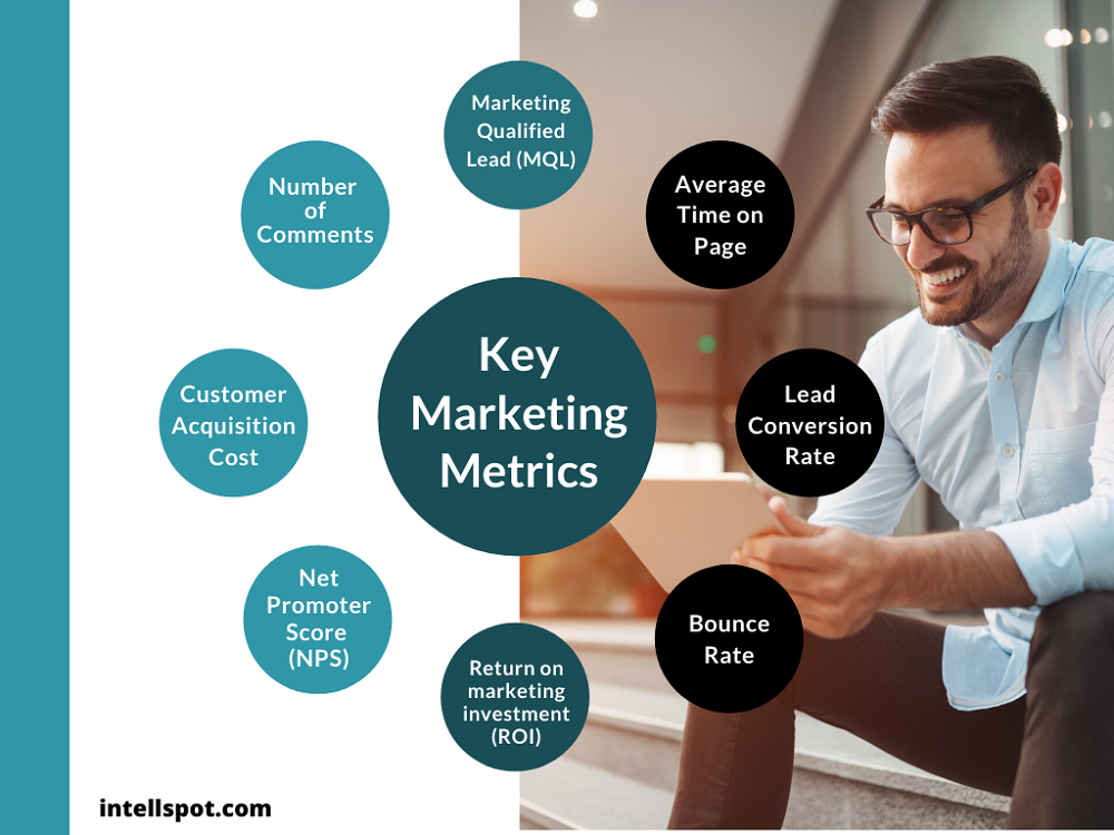 Key Marketing Metrics - a short infographic