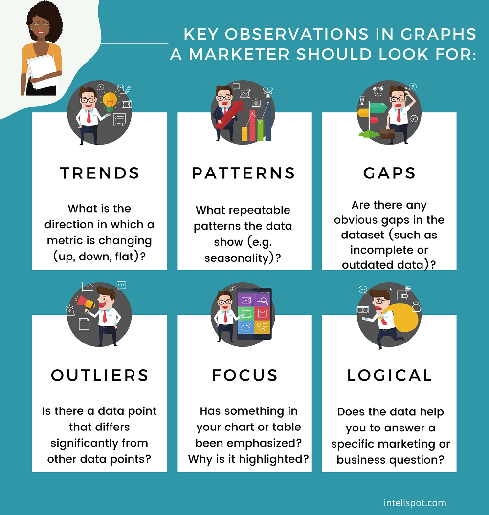 Key observations in graphs - infographic