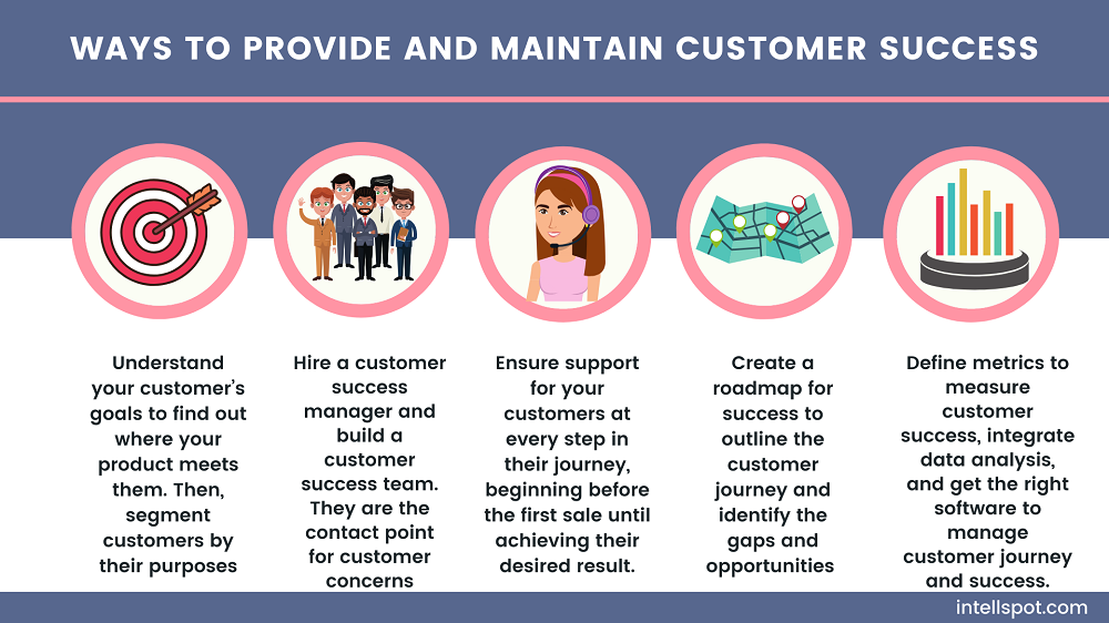 Ways to provide and maintain customer success - infographic