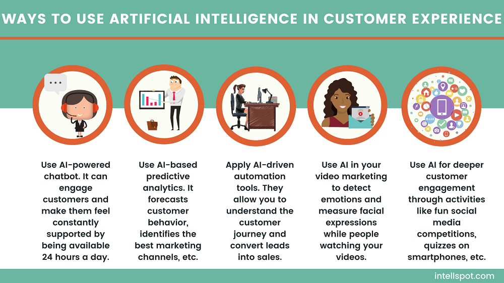 Ways to use artificial intelligence in customer experience - infographic
