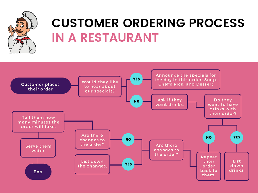 Customer Ordering Process - Flow Diagram Example