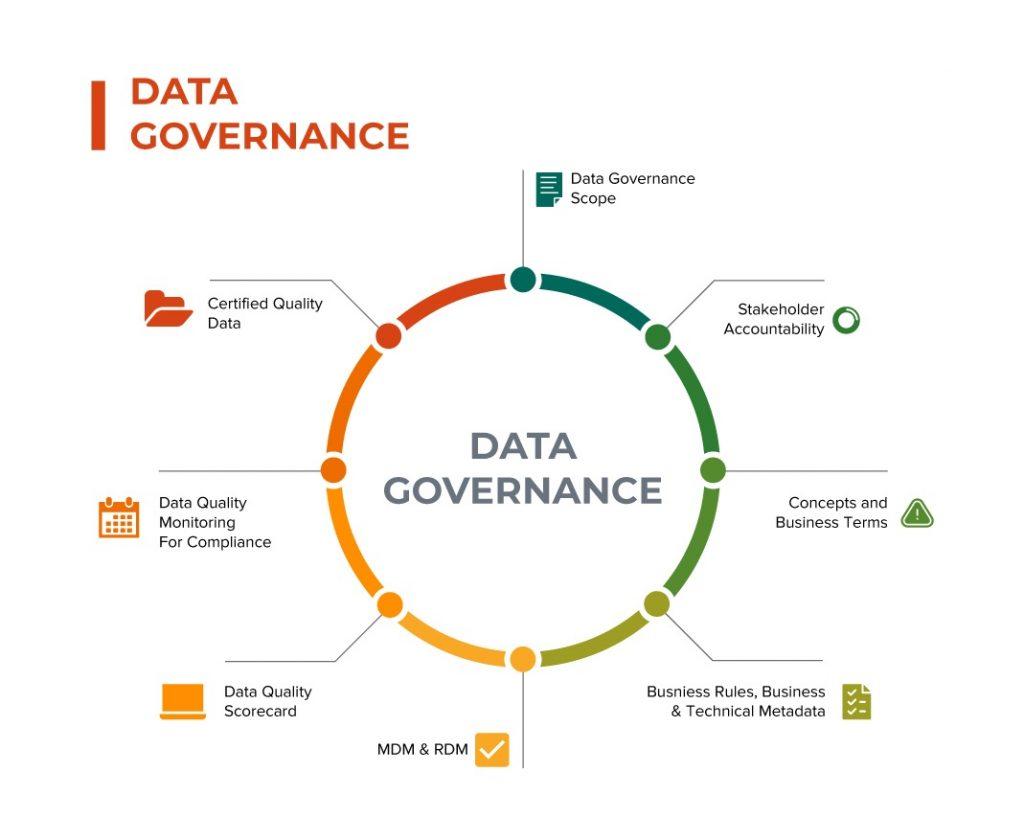 Data-Governance - short infographic