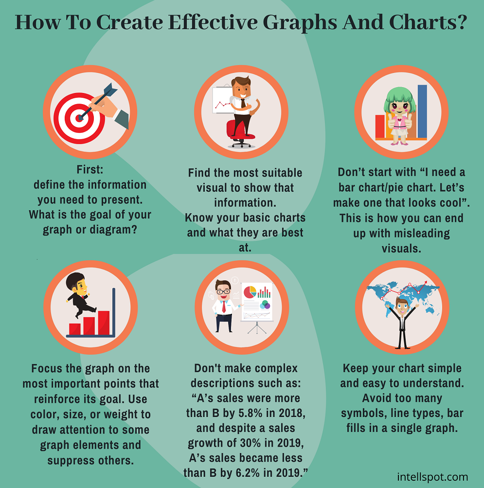 How to create effective graphs and charts - infographic