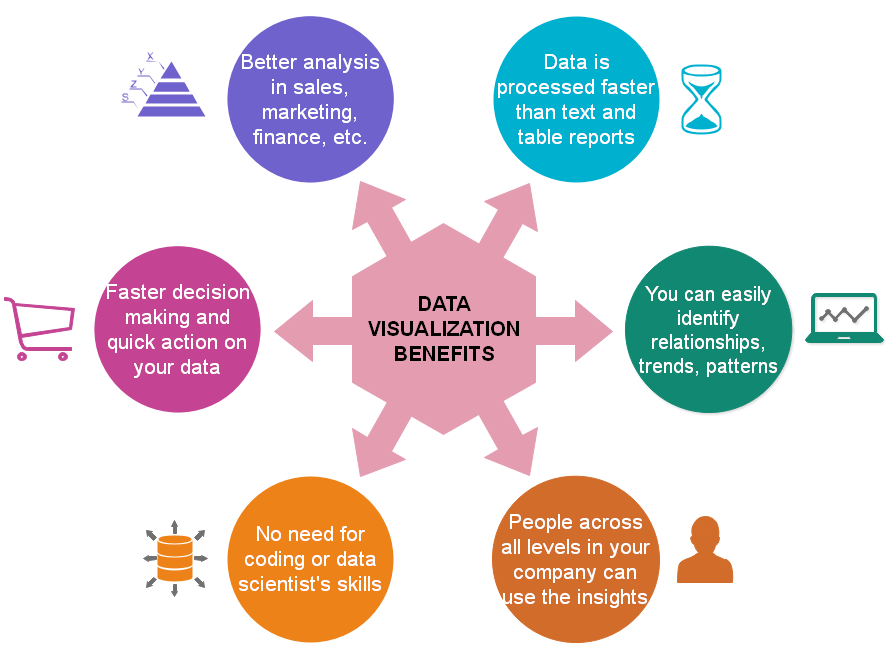 data visualization benefits - an infographic