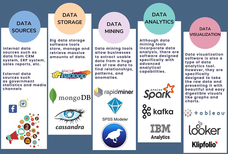 Big Data Ecosystem